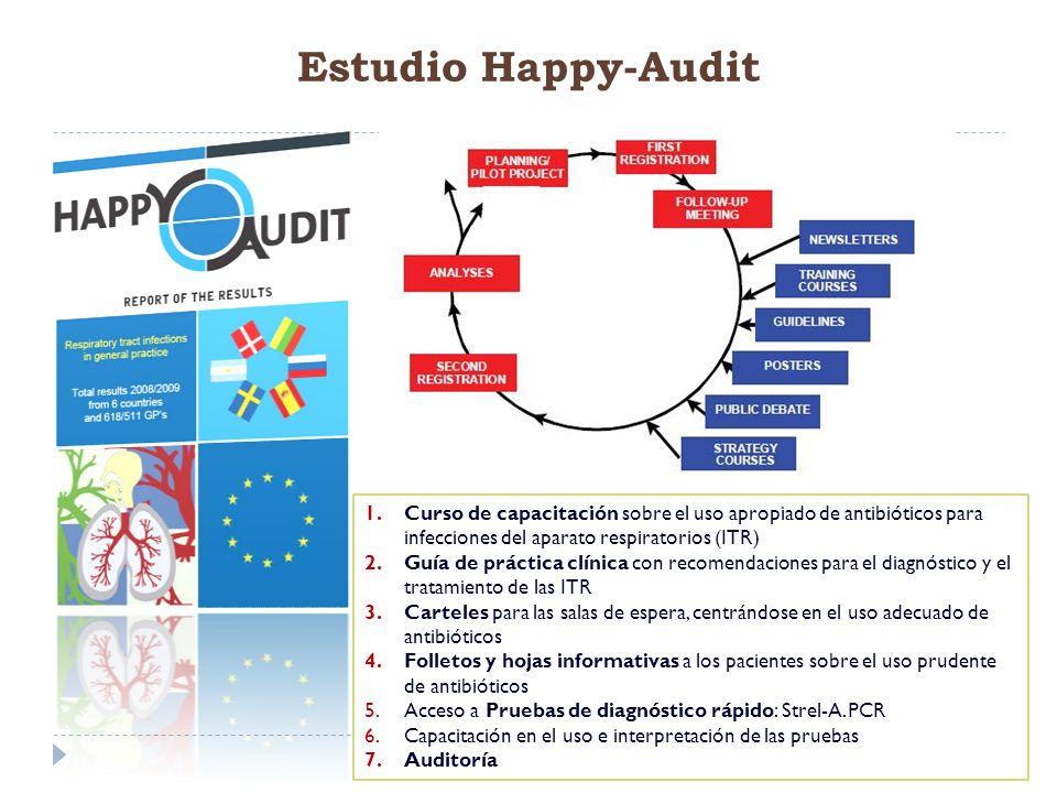 Estudio Happy-Audit 1.Curso de capacitación sobre el uso apropiado de antibióticos para infecciones del aparato respiratorios (ITR) 2.Guía de práctica