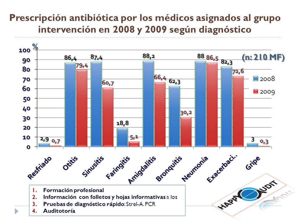 Prescripción antibiótica por los médicos asignados al grupo intervención en 2008 y 2009 según diagnóstico (n: 210 MF) % 1.Formación profesional 2.Info
