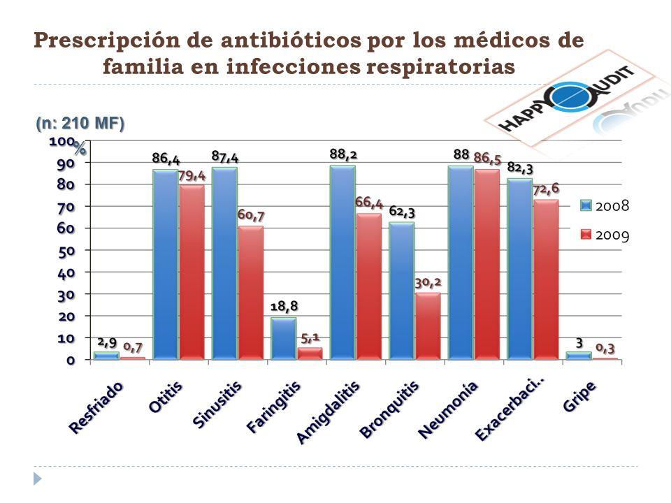 Prescripción de antibióticos por los médicos de familia en infecciones respiratorias % (n: 210 MF)