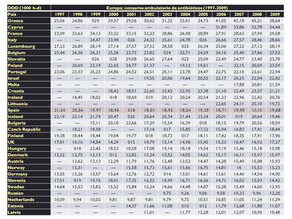 DDD (1000 h-d) Europa: consumo ambulatorio de antibióticos (1997-2009) País1997199819992000200120022003200420052006200720082009 Greece25,0624,8602929,