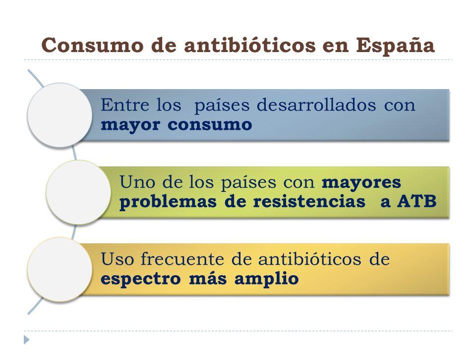 Consumo de antibióticos en España Entre los países desarrollados con mayor consumo Uno de los países con mayores problemas de resistencias a ATB Uso f