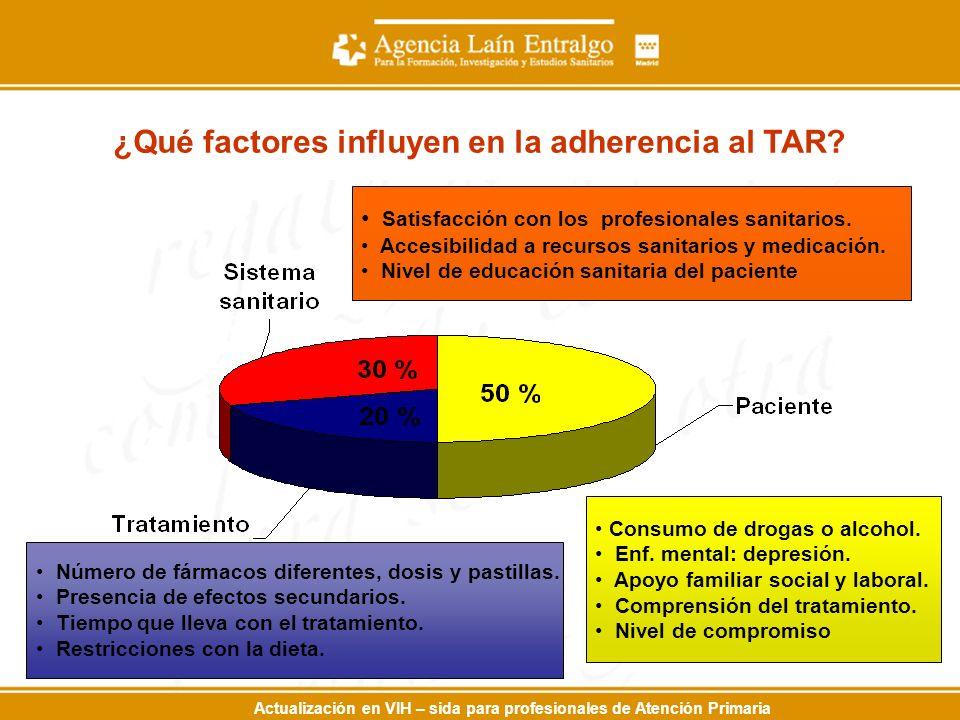 Actualización en VIH – sida para profesionales de Atención Primaria ¿Qué factores influyen en la adherencia al TAR? Consumo de drogas o alcohol. Enf.