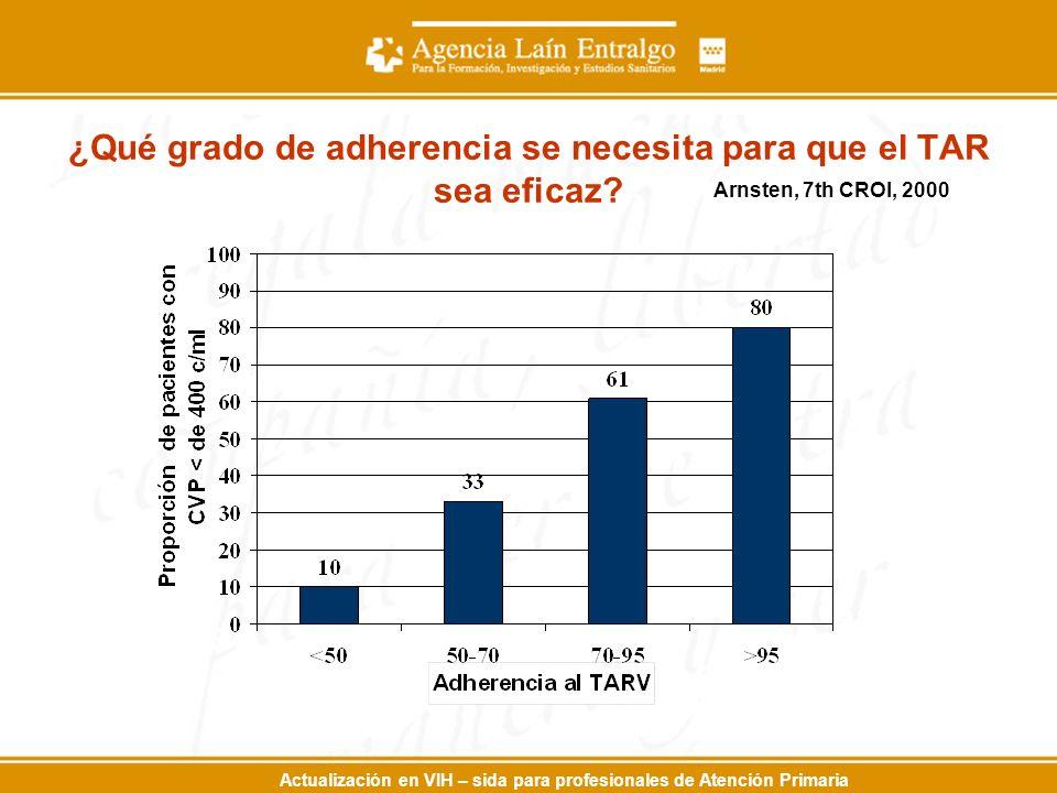 Actualización en VIH – sida para profesionales de Atención Primaria ¿Qué grado de adherencia se necesita para que el TAR sea eficaz? Arnsten, 7th CROI