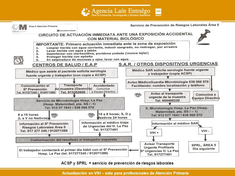 Actualización en VIH – sida para profesionales de Atención Primaria ACSP y SPRL = servicio de prevención de riesgos laborales