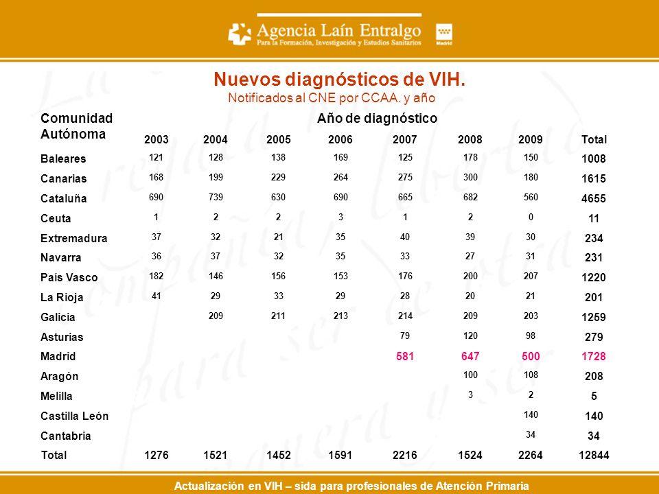 Actualización en VIH – sida para profesionales de Atención Primaria Nuevos diagnósticos de VIH.