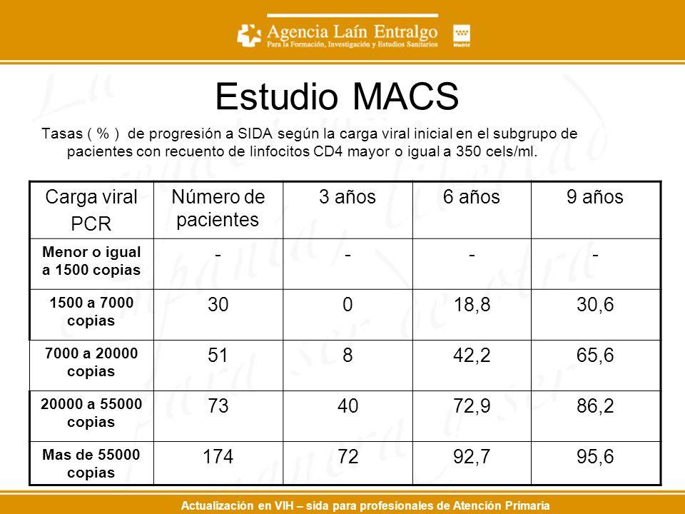 Actualización en VIH – sida para profesionales de Atención Primaria Estudio MACS Tasas ( % ) de progresión a SIDA según la carga viral inicial en el subgrupo de pacientes con recuento de linfocitos CD4 mayor o igual a 350 cels/ml.