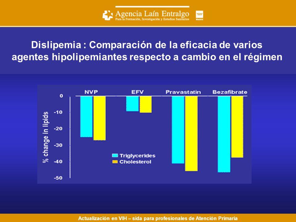 Actualización en VIH – sida para profesionales de Atención Primaria Dislipemia : Comparación de la eficacia de varios agentes hipolipemiantes respecto a cambio en el régimen