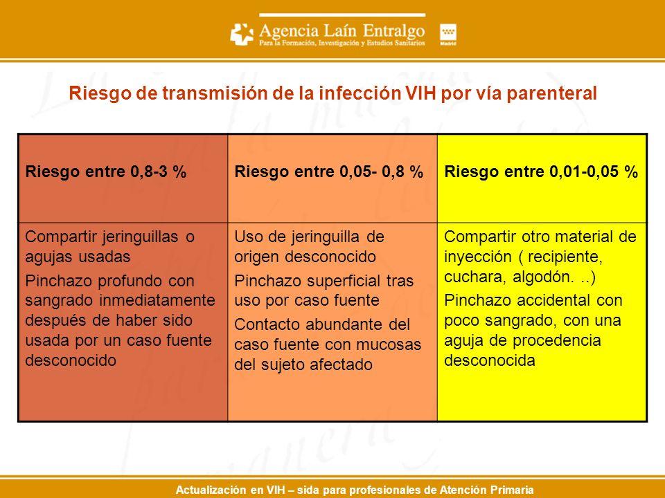 Actualización en VIH – sida para profesionales de Atención Primaria Riesgo de transmisión de la infección VIH por vía parenteral Riesgo entre 0,8-3 %R