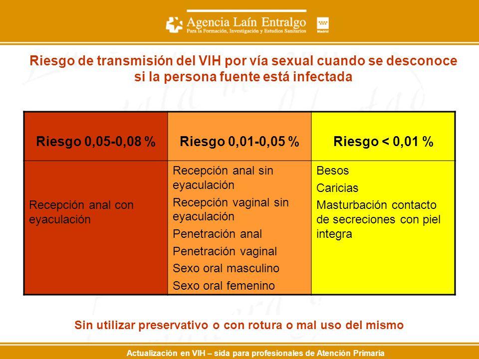 Actualización en VIH – sida para profesionales de Atención Primaria Riesgo de transmisión del VIH por vía sexual cuando se desconoce si la persona fuente está infectada Riesgo 0,05-0,08 %Riesgo 0,01-0,05 %Riesgo < 0,01 % Recepción anal con eyaculación Recepción anal sin eyaculación Recepción vaginal sin eyaculación Penetración anal Penetración vaginal Sexo oral masculino Sexo oral femenino Besos Caricias Masturbación contacto de secreciones con piel integra Sin utilizar preservativo o con rotura o mal uso del mismo