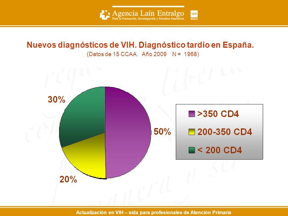 Actualización en VIH – sida para profesionales de Atención Primaria Nuevos diagnósticos de VIH. Diagnóstico tardío en España. ( Datos de 15 CCAA. Año