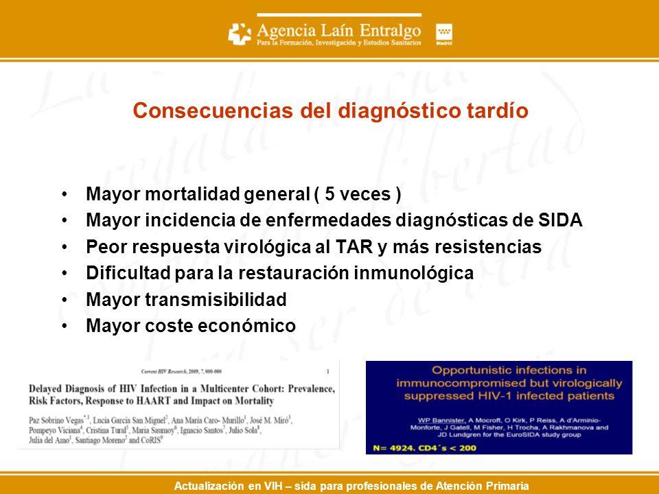 Actualización en VIH – sida para profesionales de Atención Primaria Consecuencias del diagnóstico tardío Mayor mortalidad general ( 5 veces ) Mayor in
