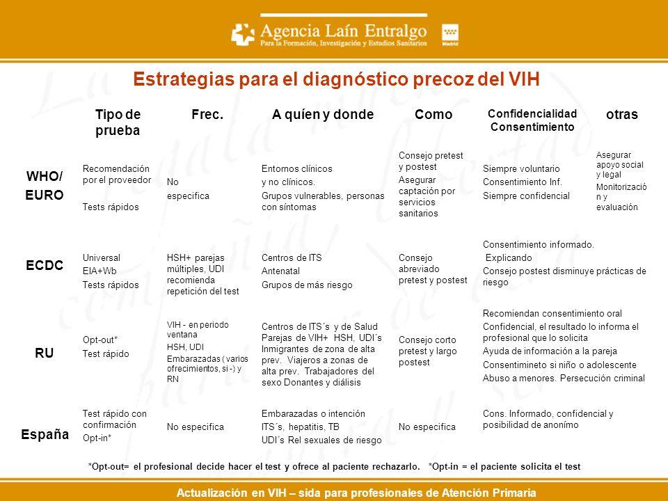 Actualización en VIH – sida para profesionales de Atención Primaria Estrategias para el diagnóstico precoz del VIH Tipo de prueba Frec.A quíen y donde