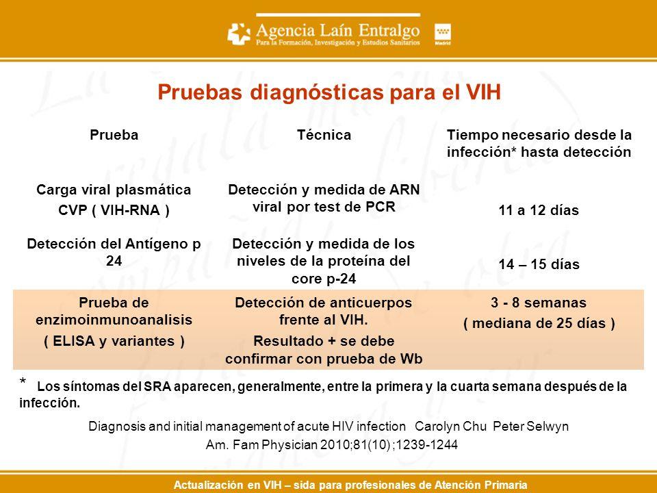 Pruebas diagnósticas para el VIH PruebaTécnicaTiempo necesario desde la infección* hasta detección Carga viral plasmática CVP ( VIH-RNA ) Detección y medida de ARN viral por test de PCR 11 a 12 días Detección del Antígeno p 24 Detección y medida de los niveles de la proteína del core p-24 14 – 15 días Prueba de enzimoinmunoanalisis ( ELISA y variantes ) Detección de anticuerpos frente al VIH.