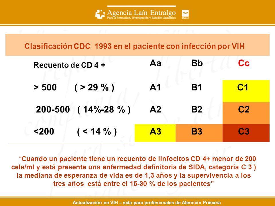 Actualización en VIH – sida para profesionales de Atención Primaria Clasificación CDC 1993 en el paciente con infección por VIH Recuento de CD 4 + Aa Bb Cc > 500 ( > 29 % ) A1 B1 C1 200-500 ( 14%-28 % ) A2 B2 C2 <200 ( < 14 % ) A3 B3 C3 Cuando un paciente tiene un recuento de linfocitos CD 4+ menor de 200 cels/ml y está presente una enfermedad definitoria de SIDA, categoría C 3 ) la mediana de esperanza de vida es de 1,3 años y la supervivencia a los tres años está entre el 15-30 % de los pacientes