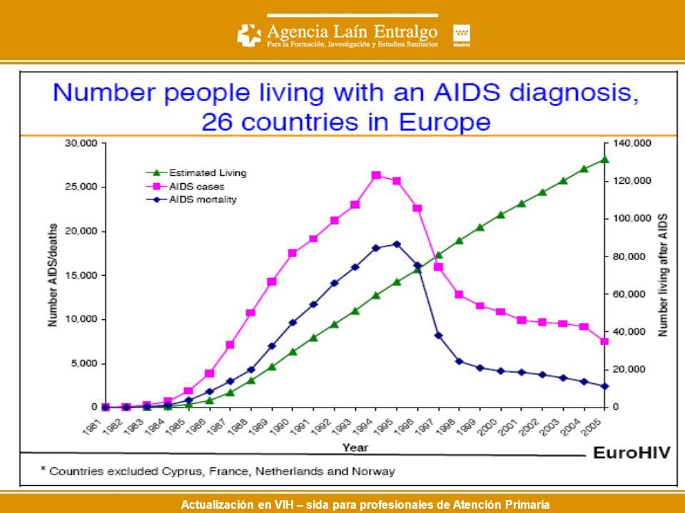 Actualización en VIH – sida para profesionales de Atención Primaria