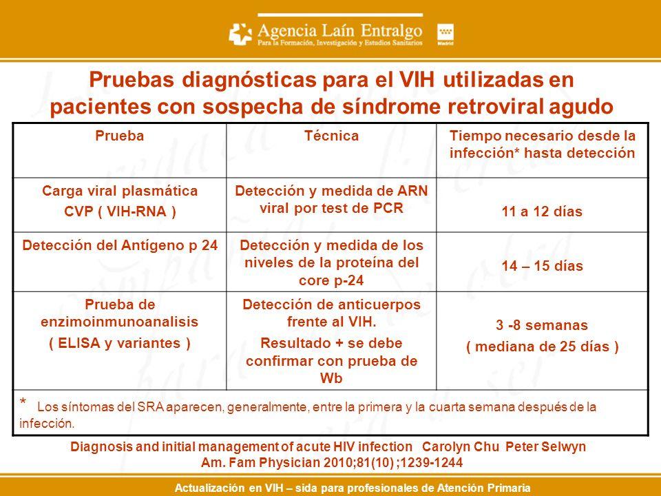 Pruebas diagnósticas para el VIH utilizadas en pacientes con sospecha de síndrome retroviral agudo PruebaTécnicaTiempo necesario desde la infección* hasta detección Carga viral plasmática CVP ( VIH-RNA ) Detección y medida de ARN viral por test de PCR 11 a 12 días Detección del Antígeno p 24Detección y medida de los niveles de la proteína del core p-24 14 – 15 días Prueba de enzimoinmunoanalisis ( ELISA y variantes ) Detección de anticuerpos frente al VIH.
