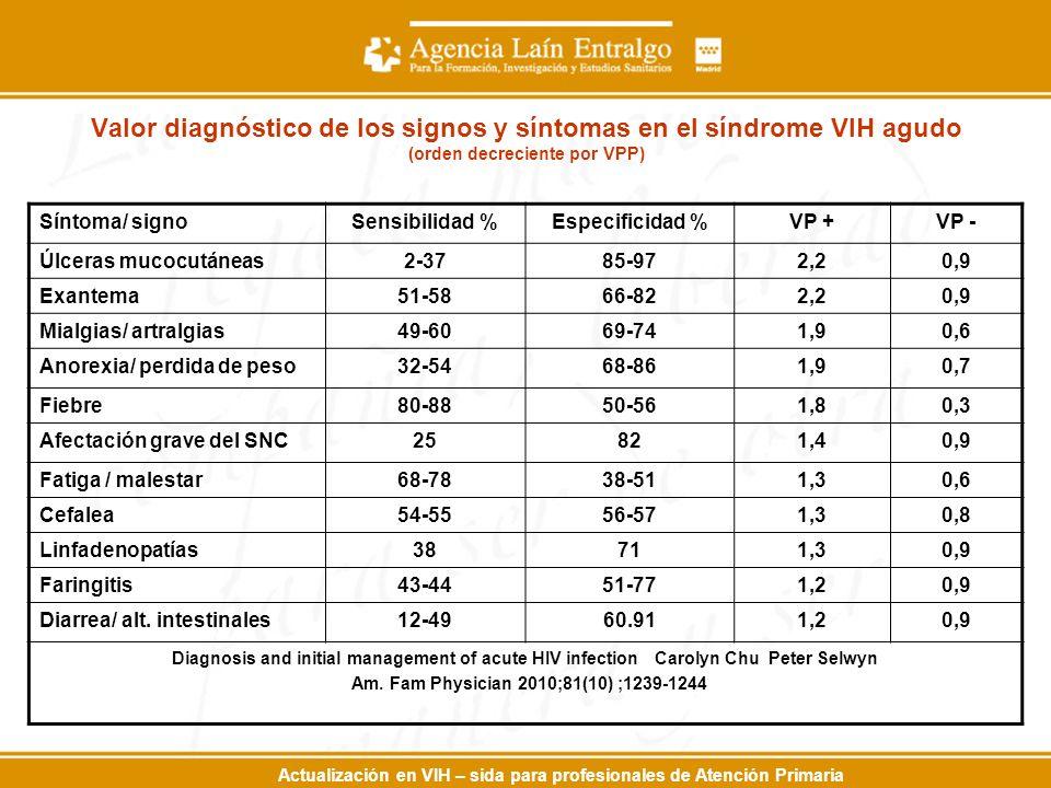 Actualización en VIH – sida para profesionales de Atención Primaria Valor diagnóstico de los signos y síntomas en el síndrome VIH agudo (orden decreciente por VPP) Síntoma/ signoSensibilidad %Especificidad %VP +VP - Úlceras mucocutáneas2-3785-972,20,9 Exantema51-5866-822,20,9 Mialgias/ artralgias49-6069-741,90,6 Anorexia/ perdida de peso32-5468-861,90,7 Fiebre80-8850-561,80,3 Afectación grave del SNC25821,40,9 Fatiga / malestar68-7838-511,30,6 Cefalea54-5556-571,30,8 Linfadenopatías38711,30,9 Faringitis43-4451-771,20,9 Diarrea/ alt.