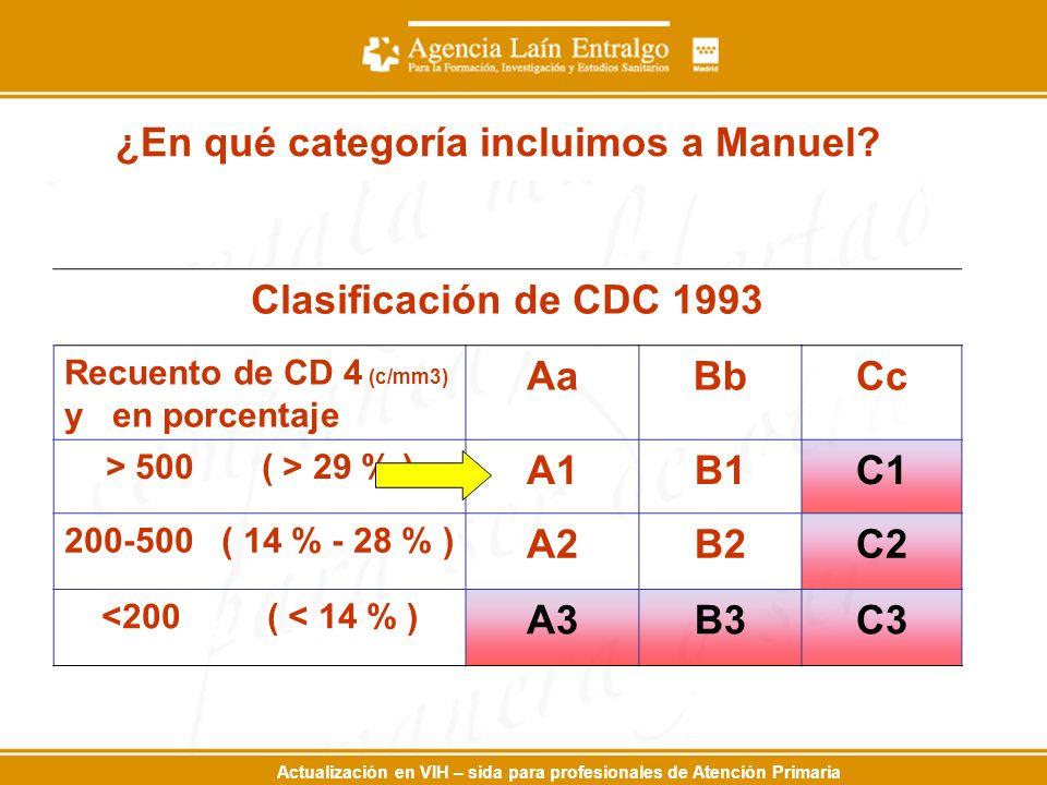 Actualización en VIH – sida para profesionales de Atención Primaria Clasificación de CDC 1993 Recuento de CD 4 (c/mm3) y en porcentaje AaBbCc > 500 ( > 29 % ) A1B1C1 200-500 ( 14 % - 28 % ) A2B2C2 <200 ( < 14 % ) A3B3C3 ¿En qué categoría incluimos a Manuel?
