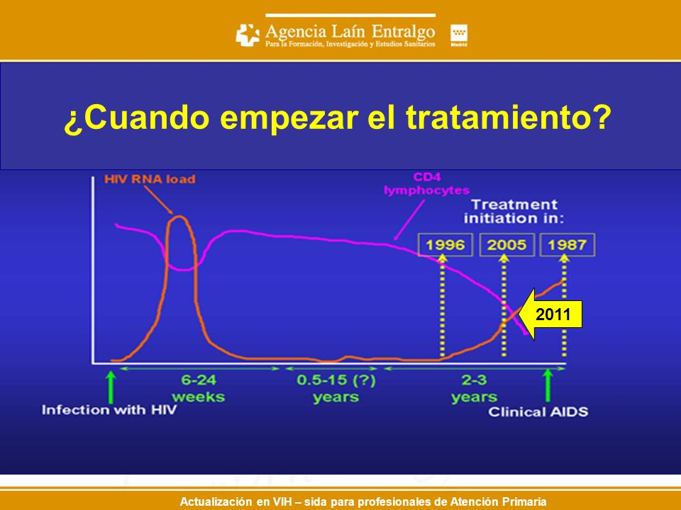 Actualización en VIH – sida para profesionales de Atención Primaria ¿Cuando empezar el tratamiento? 2011