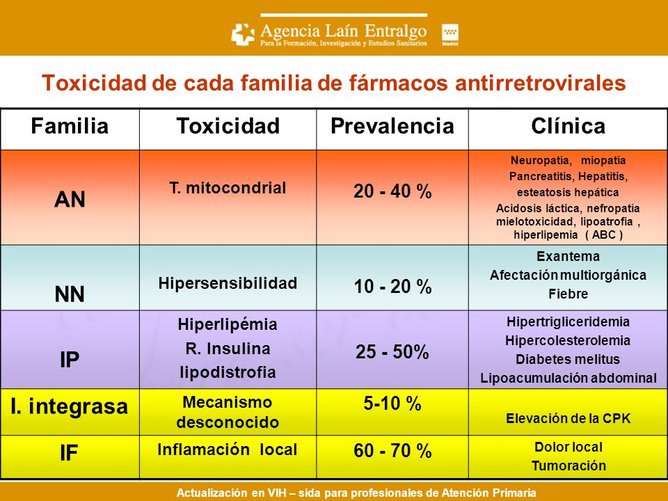 Actualización en VIH – sida para profesionales de Atención Primaria Toxicidad de cada familia de fármacos antirretrovirales FamiliaToxicidadPrevalenciaClínica AN T.