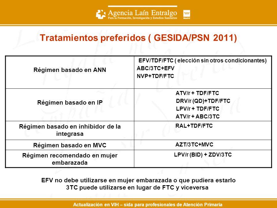 Actualización en VIH – sida para profesionales de Atención Primaria Tratamientos preferidos ( GESIDA/PSN 2011) Régimen basado en ANN EFV/TDF/FTC ( elección sin otros condicionantes) ABC/3TC+EFV NVP+TDF/FTC Régimen basado en IP ATV/r + TDF/FTC DRV/r (QD)+TDF/FTC LPV/r + TDF/FTC ATV/r + ABC/3TC Régimen basado en inhibidor de la integrasa RAL+TDF/FTC Régimen basado en MVC AZT/3TC+MVC Régimen recomendado en mujer embarazada LPV/r (BID) + ZDV/3TC EFV no debe utilizarse en mujer embarazada o que pudiera estarlo 3TC puede utilizarse en lugar de FTC y viceversa