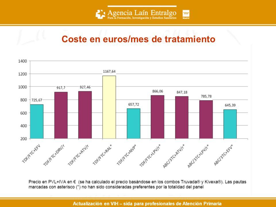 Actualización en VIH – sida para profesionales de Atención Primaria Coste en euros/mes de tratamiento