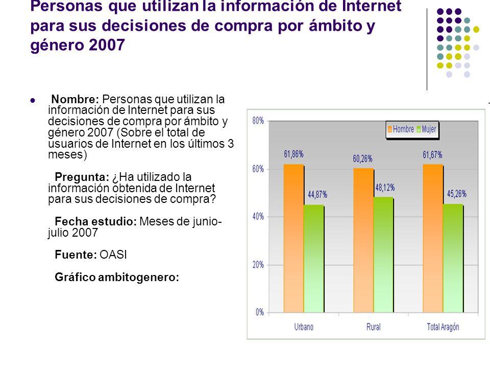 Personas que utilizan la información de Internet para sus decisiones de compra por ámbito y género 2007 Nombre: Personas que utilizan la información d