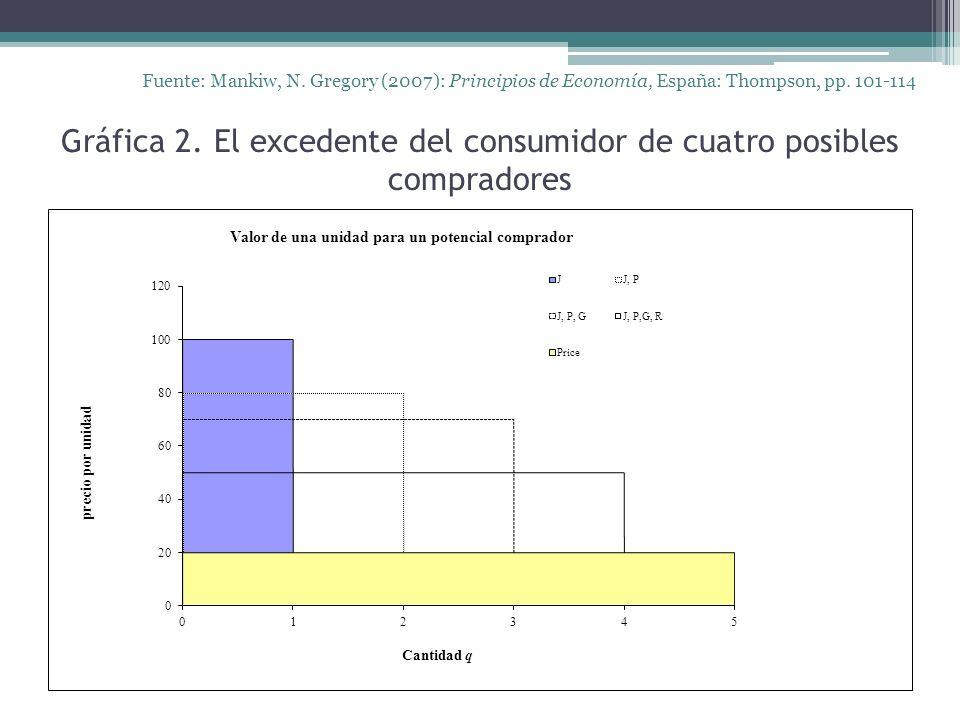 Gráfica 2. El excedente del consumidor de cuatro posibles compradores Fuente: Mankiw, N.