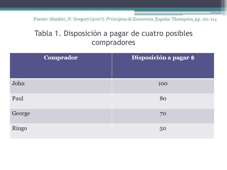 Tabla 1. Disposición a pagar de cuatro posibles compradores Fuente: Mankiw, N.