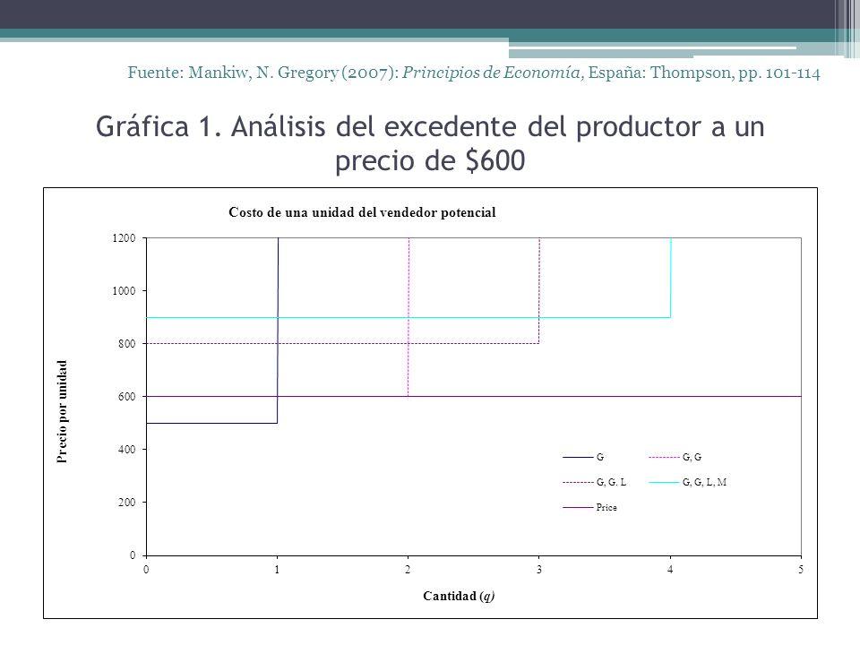 Gráfica 1. Análisis del excedente del productor a un precio de $600 Fuente: Mankiw, N. Gregory (2007): Principios de Economía, España: Thompson, pp. 1
