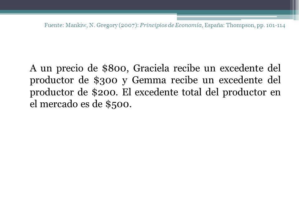 Fuente: Mankiw, N. Gregory (2007): Principios de Economía, España: Thompson, pp. 101-114 A un precio de $800, Graciela recibe un excedente del product