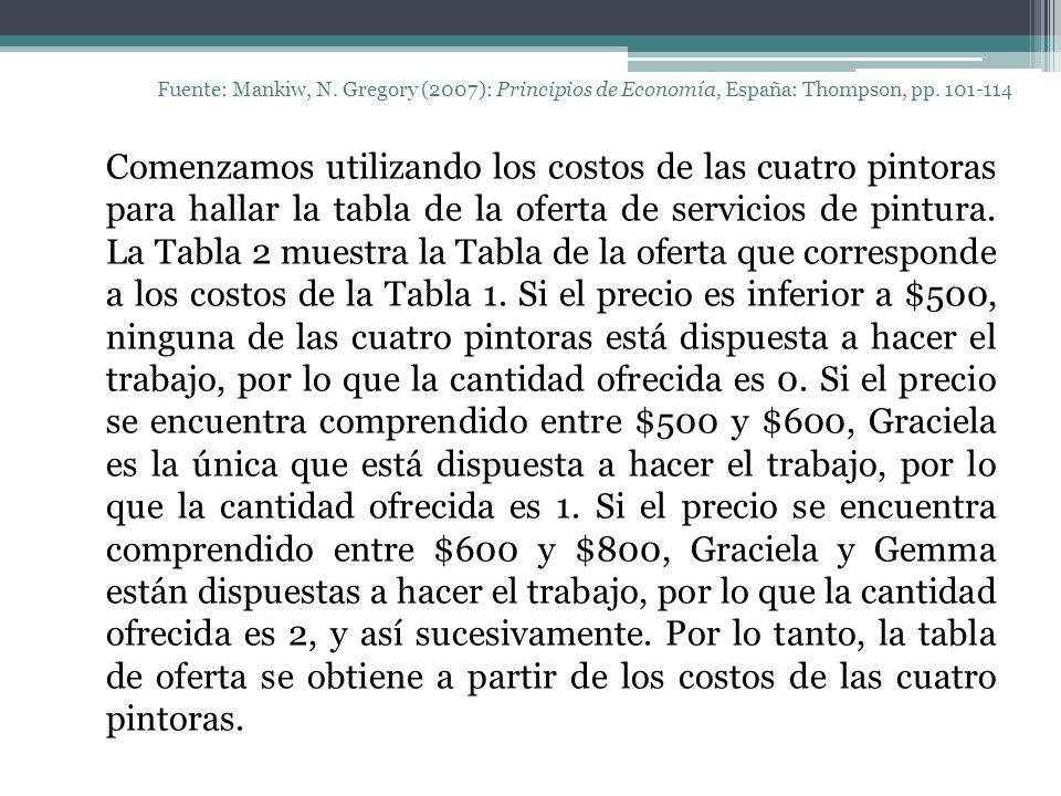 Fuente: Mankiw, N. Gregory (2007): Principios de Economía, España: Thompson, pp. 101-114 Comenzamos utilizando los costos de las cuatro pintoras para