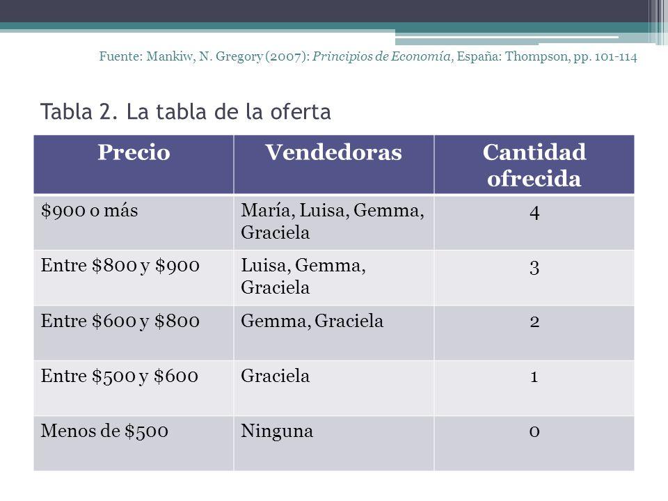 Tabla 2. La tabla de la oferta Fuente: Mankiw, N. Gregory (2007): Principios de Economía, España: Thompson, pp. 101-114 PrecioVendedorasCantidad ofrec