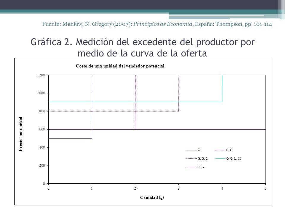 Gráfica 2. Medición del excedente del productor por medio de la curva de la oferta Fuente: Mankiw, N. Gregory (2007): Principios de Economía, España: