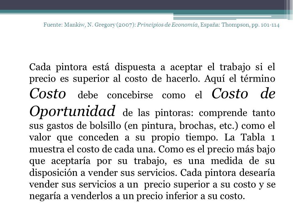 Fuente: Mankiw, N. Gregory (2007): Principios de Economía, España: Thompson, pp. 101-114 Cada pintora está dispuesta a aceptar el trabajo si el precio