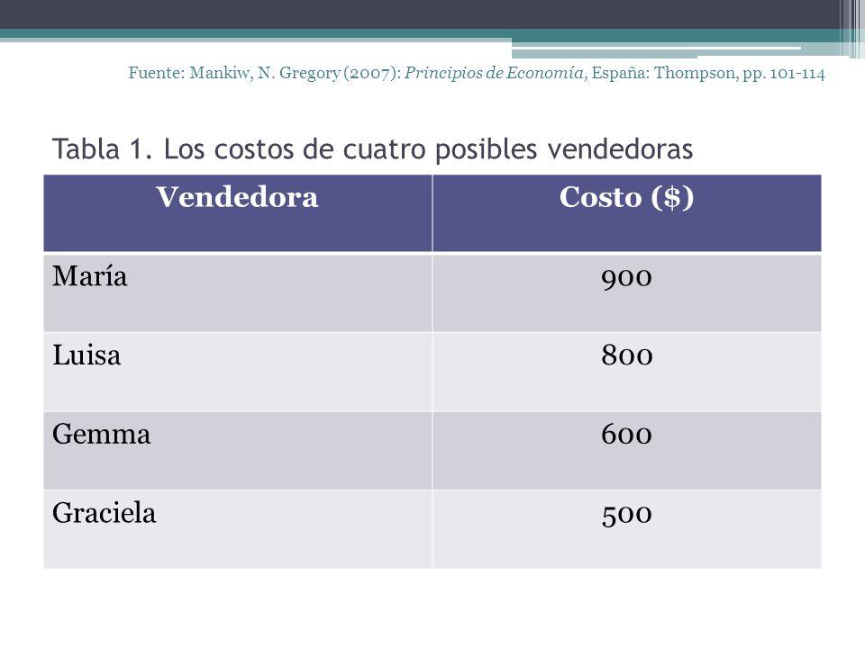 Fuente: Mankiw, N. Gregory (2007): Principios de Economía, España: Thompson, pp. 101-114 VendedoraCosto ($) María900 Luisa800 Gemma600 Graciela500 Tab