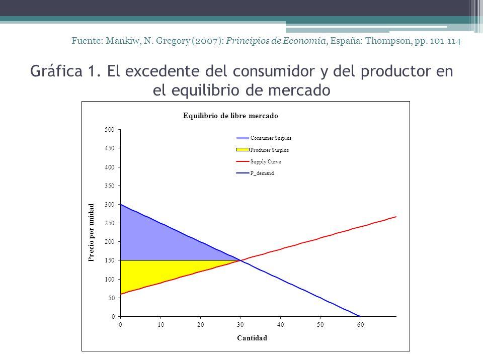 Gráfica 1. El excedente del consumidor y del productor en el equilibrio de mercado Fuente: Mankiw, N. Gregory (2007): Principios de Economía, España: