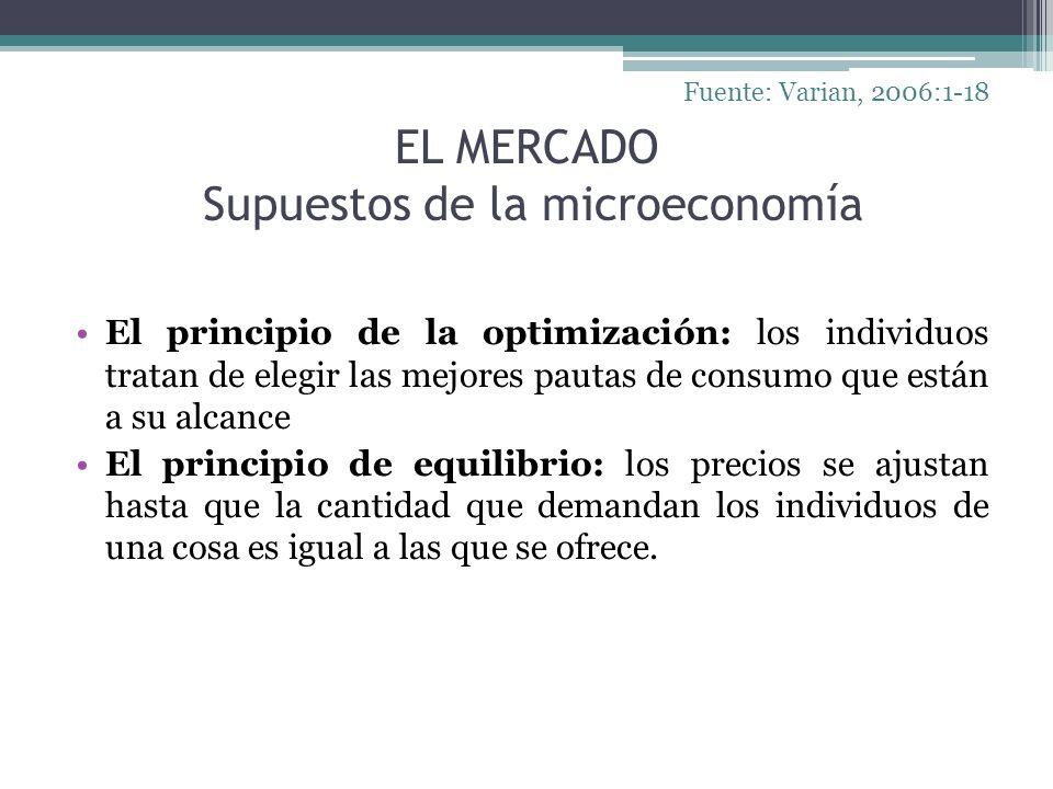 EL MERCADO Supuestos de la microeconomía El principio de la optimización: los individuos tratan de elegir las mejores pautas de consumo que están a su