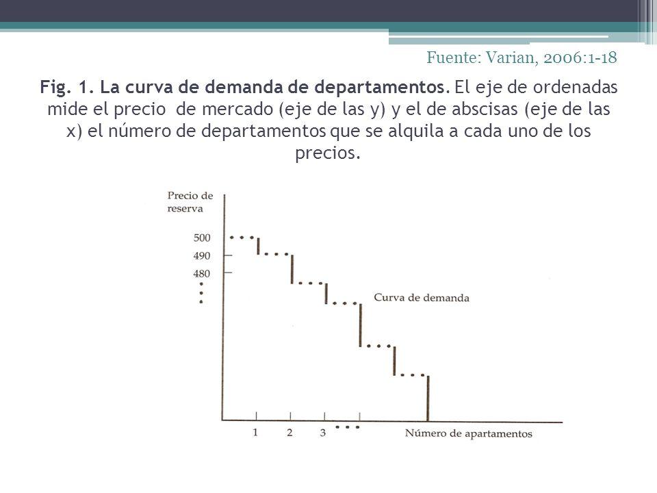 Fig. 1. La curva de demanda de departamentos. El eje de ordenadas mide el precio de mercado (eje de las y) y el de abscisas (eje de las x) el número d