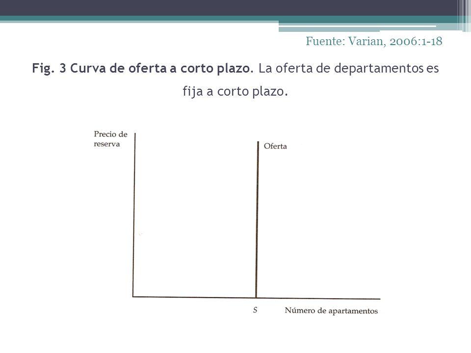 Fig. 3 Curva de oferta a corto plazo. La oferta de departamentos es fija a corto plazo. Fuente: Varian, 2006:1-18
