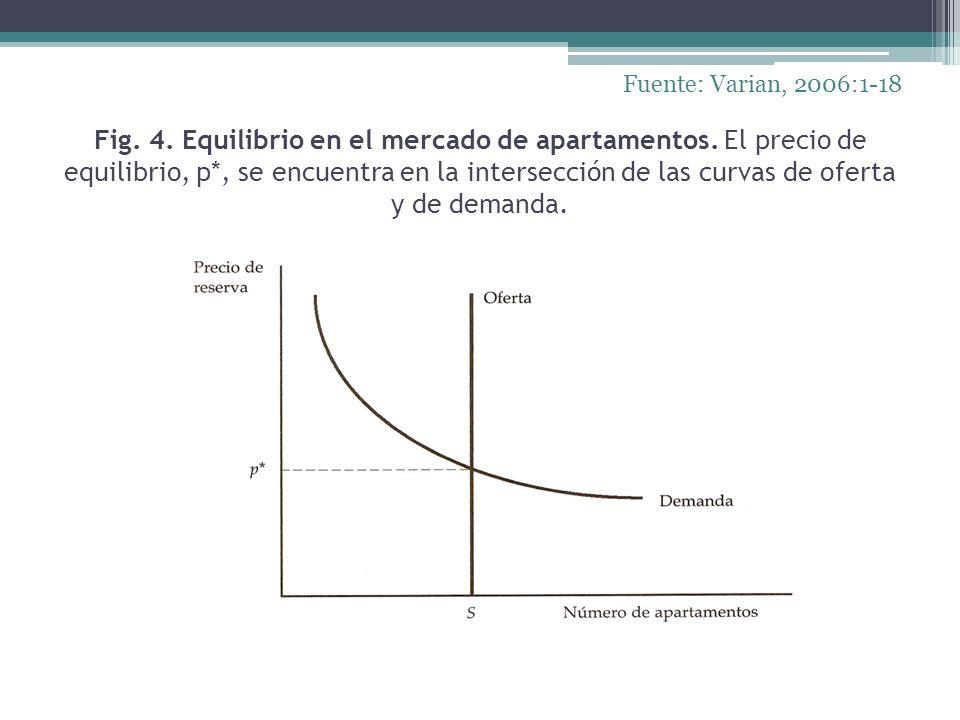 Fig. 4. Equilibrio en el mercado de apartamentos. El precio de equilibrio, p*, se encuentra en la intersección de las curvas de oferta y de demanda. F
