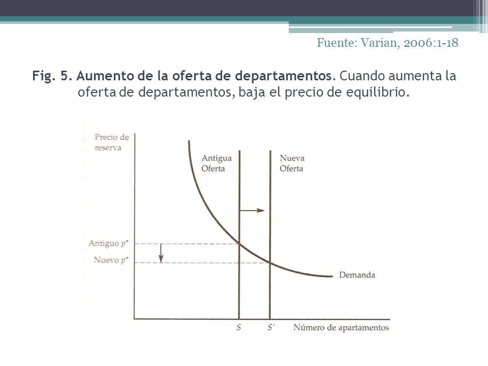 Fig. 5. Aumento de la oferta de departamentos. Cuando aumenta la oferta de departamentos, baja el precio de equilibrio. Fuente: Varian, 2006:1-18