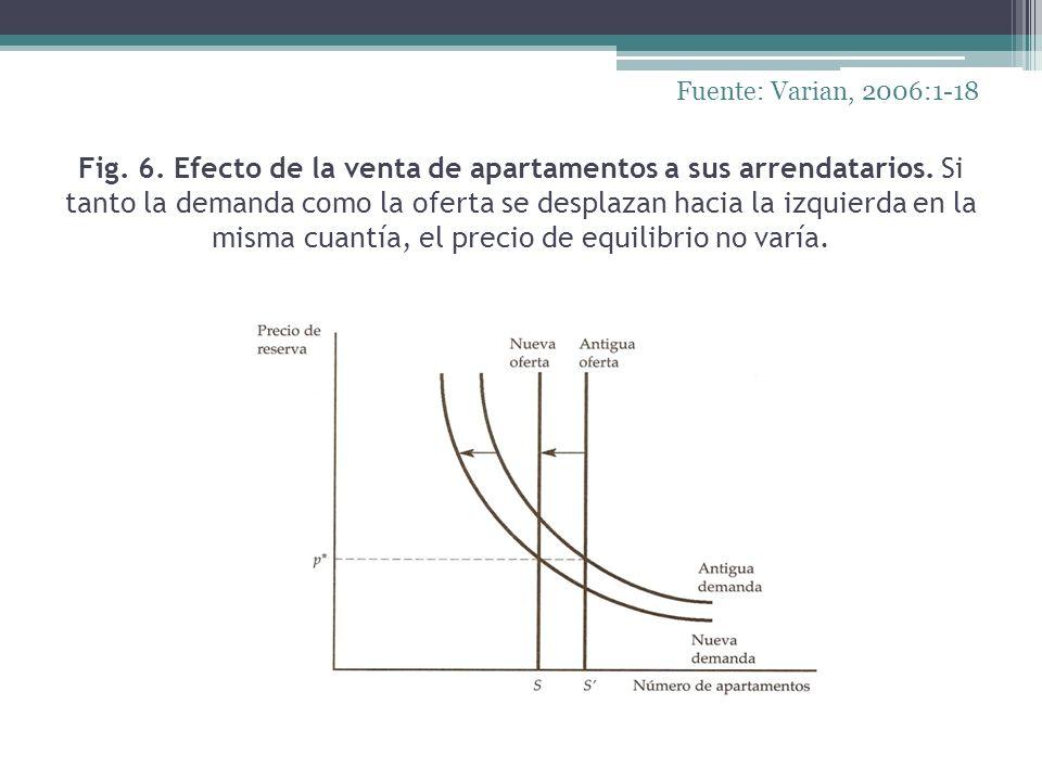 Fig. 6. Efecto de la venta de apartamentos a sus arrendatarios. Si tanto la demanda como la oferta se desplazan hacia la izquierda en la misma cuantía