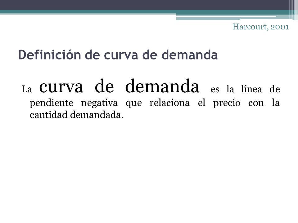 Definición de curva de demanda La curva de demanda es la línea de pendiente negativa que relaciona el precio con la cantidad demandada. Harcourt, 2001