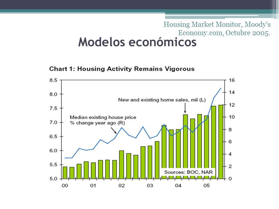 Modelos económicos Housing Market Monitor, Moody's Economy.com, Octubre 2005.