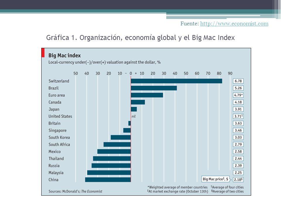 Gráfica 1. Organización, economía global y el Big Mac Index Fuente: http://www.economist.comhttp://www.economist.com