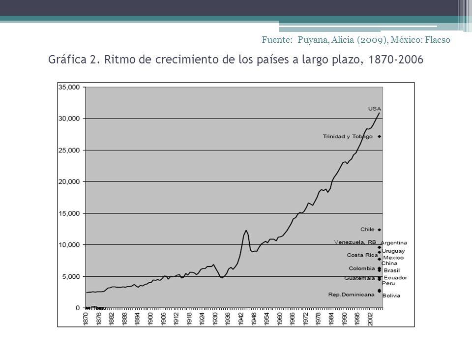 Gráfica 2. Ritmo de crecimiento de los países a largo plazo, 1870-2006 Fuente: Puyana, Alicia (2009), México: Flacso