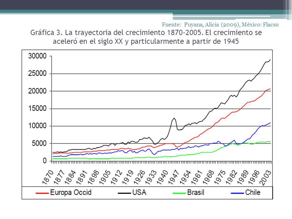 Gráfica 3. La trayectoria del crecimiento 1870-2005. El crecimiento se aceleró en el siglo XX y particularmente a partir de 1945 Fuente: Puyana, Alici