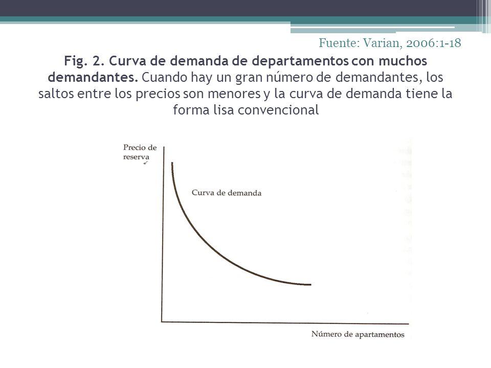 Fig. 2. Curva de demanda de departamentos con muchos demandantes. Cuando hay un gran número de demandantes, los saltos entre los precios son menores y