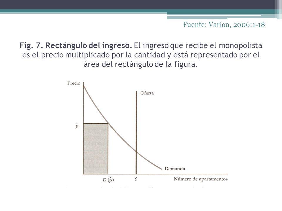 Fig. 7. Rectángulo del ingreso. El ingreso que recibe el monopolista es el precio multiplicado por la cantidad y está representado por el área del rec